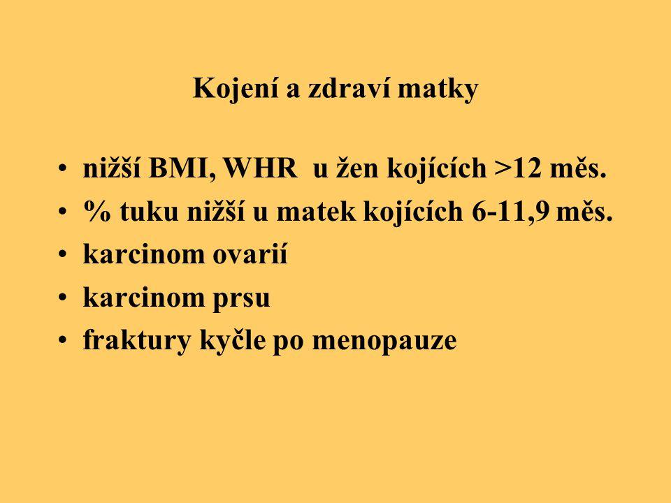 Kojení a zdraví matky nižší BMI, WHR u žen kojících >12 měs. % tuku nižší u matek kojících 6-11,9 měs. karcinom ovarií karcinom prsu fraktury kyčle po