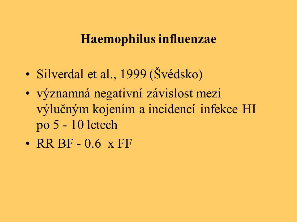Haemophilus influenzae Silverdal et al., 1999 (Švédsko) významná negativní závislost mezi výlučným kojením a incidencí infekce HI po 5 - 10 letech RR