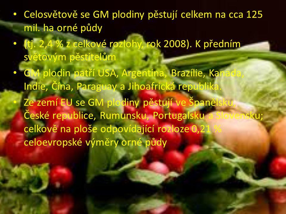 Celosvětově se GM plodiny pěstují celkem na cca 125 mil.