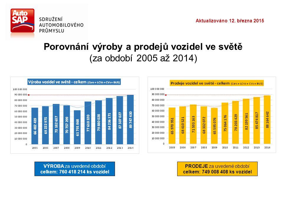 Porovnání výroby a prodejů vozidel ve světě (za období 2005 až 2014) VÝROBA za uvedené období celkem: 760 418 214 ks vozidel PRODEJE za uvedené období