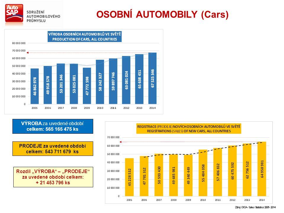 """OSOBNÍ AUTOMOBILY (Cars) VÝROBA za uvedené období celkem: 565 165 475 ks PRODEJE za uvedené období celkem: 543 711 679 ks Rozdíl """"VÝROBA"""" – """"PRODEJE"""""""