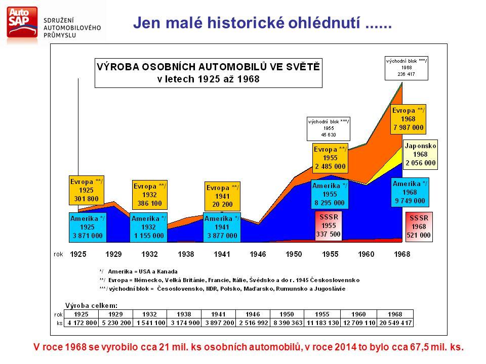 Jen malé historické ohlédnutí...... V roce 1968 se vyrobilo cca 21 mil. ks osobních automobilů, v roce 2014 to bylo cca 67,5 mil. ks.
