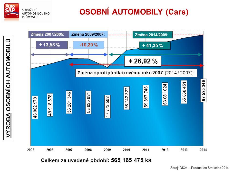Zdroj: OICA – Production Statistics 2014 Změna 2007/2005: + 13,53 % Změna 2014/2009: + 41,35 % Celkem za uvedené období: 565 165 475 ks Změna 2009/200