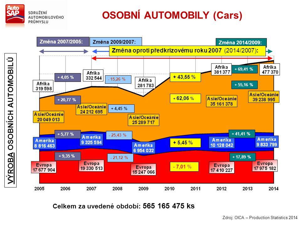 Zdroj: OICA – Production Statistics 2014 Změna 2007/2005: + 4,05 % + 20,77 % + 5,77 % + 9,35 % Změna 2014/2009: + 69,41 % + 55,16 % + 41,41 % + 17,89