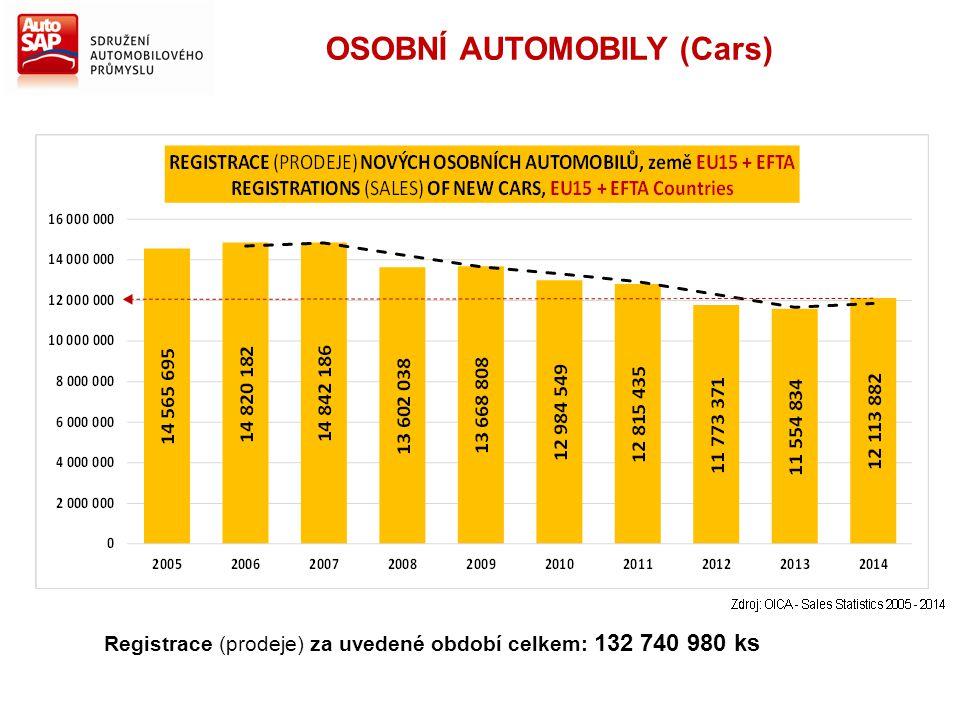 Registrace (prodeje) za uvedené období celkem: 132 740 980 ks OSOBNÍ AUTOMOBILY (Cars)
