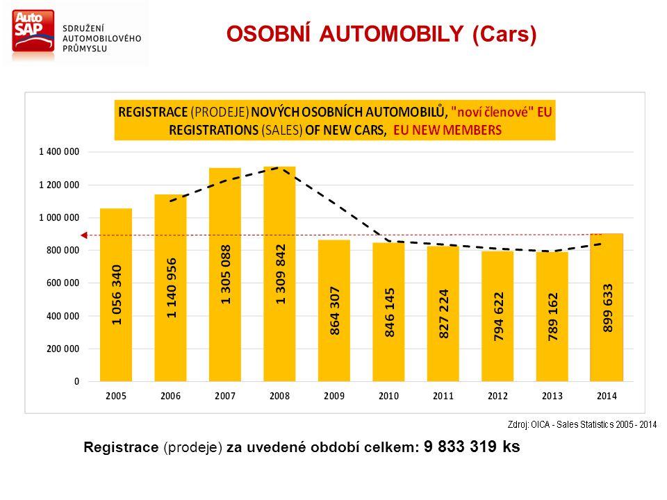 Registrace (prodeje) za uvedené období celkem: 9 833 319 ks OSOBNÍ AUTOMOBILY (Cars)
