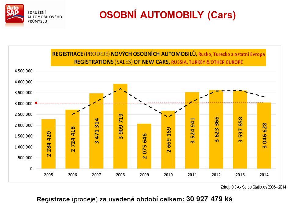 Registrace (prodeje) za uvedené období celkem: 30 927 479 ks OSOBNÍ AUTOMOBILY (Cars)