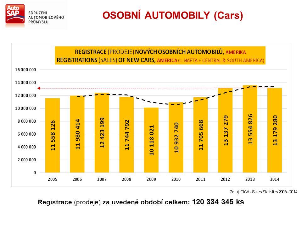 Registrace (prodeje) za uvedené období celkem: 120 334 345 ks OSOBNÍ AUTOMOBILY (Cars)
