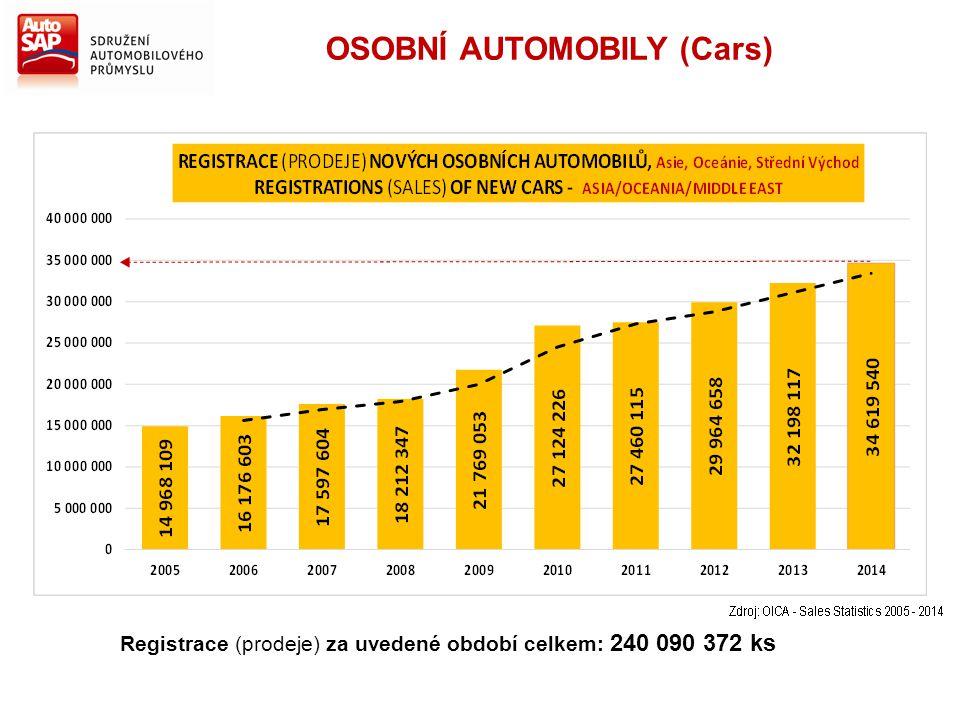 Registrace (prodeje) za uvedené období celkem: 240 090 372 ks OSOBNÍ AUTOMOBILY (Cars)