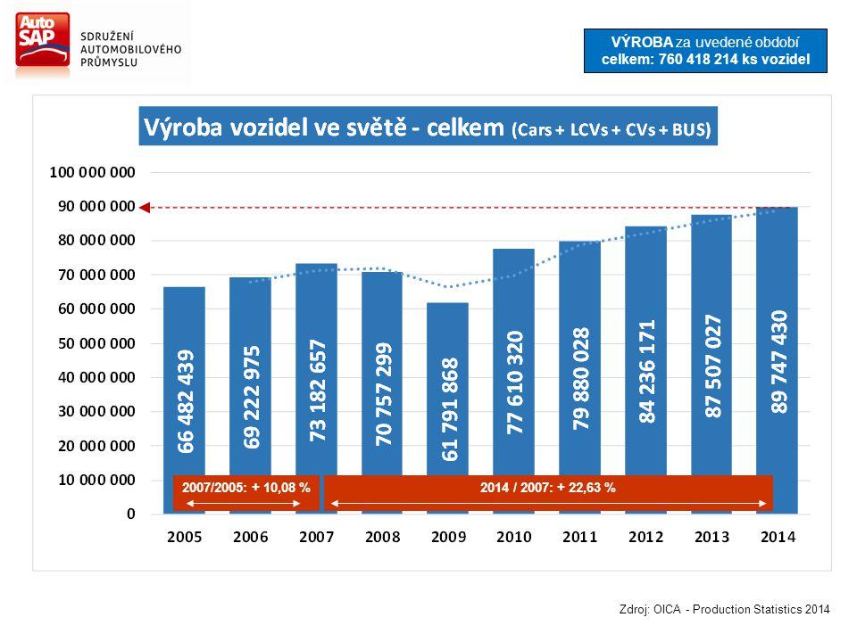 Zdroj: OICA - Production Statistics 2014 2007/2005: + 10,08 %2014 / 2007: + 22,63 % VÝROBA za uvedené období celkem: 760 418 214 ks vozidel