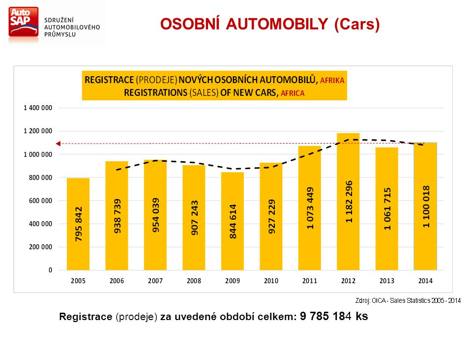 Registrace (prodeje) za uvedené období celkem: 9 785 184 ks OSOBNÍ AUTOMOBILY (Cars)