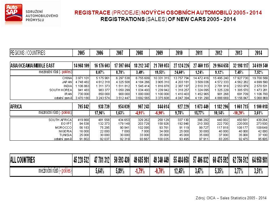REGISTRACE (PRODEJE) NOVÝCH OSOBNÍCH AUTOMOBILŮ 2005 - 2014 REGISTRATIONS (SALES) OF NEW CARS 2005 - 2014 Zdroj: OICA – Sales Statistics 2005 - 2014
