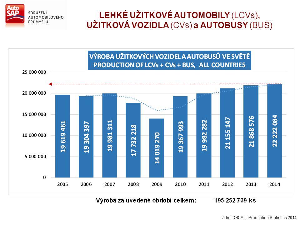 LEHKÉ UŽITKOVÉ AUTOMOBILY (LCVs), UŽITKOVÁ VOZIDLA (CVs) a AUTOBUSY (BUS) Zdroj: OICA – Production Statistics 2014