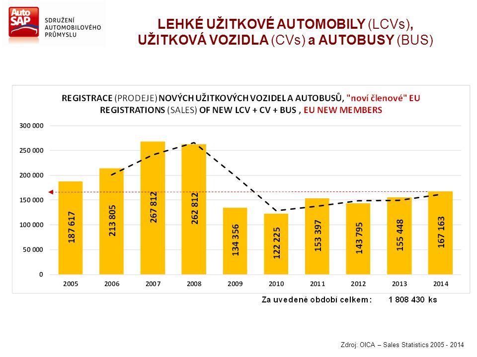 LEHKÉ UŽITKOVÉ AUTOMOBILY (LCVs), UŽITKOVÁ VOZIDLA (CVs) a AUTOBUSY (BUS) Zdroj: OICA – Sales Statistics 2005 - 2014
