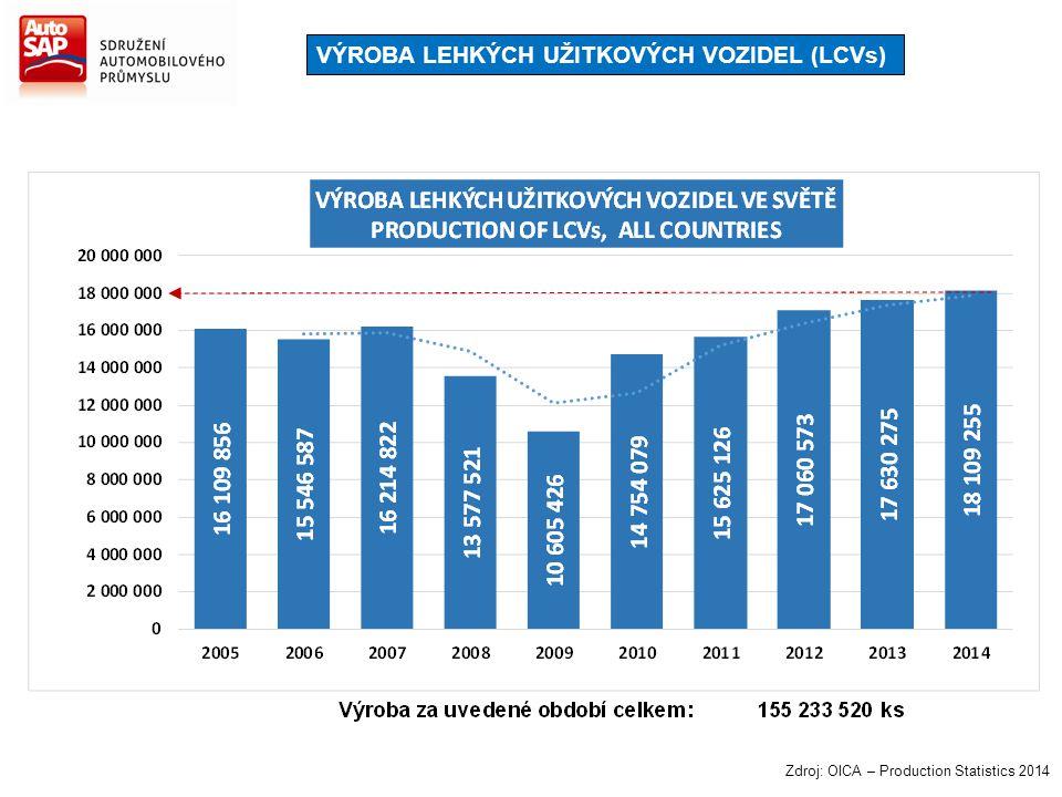 VÝROBA LEHKÝCH UŽITKOVÝCH VOZIDEL (LCVs) Zdroj: OICA – Production Statistics 2014