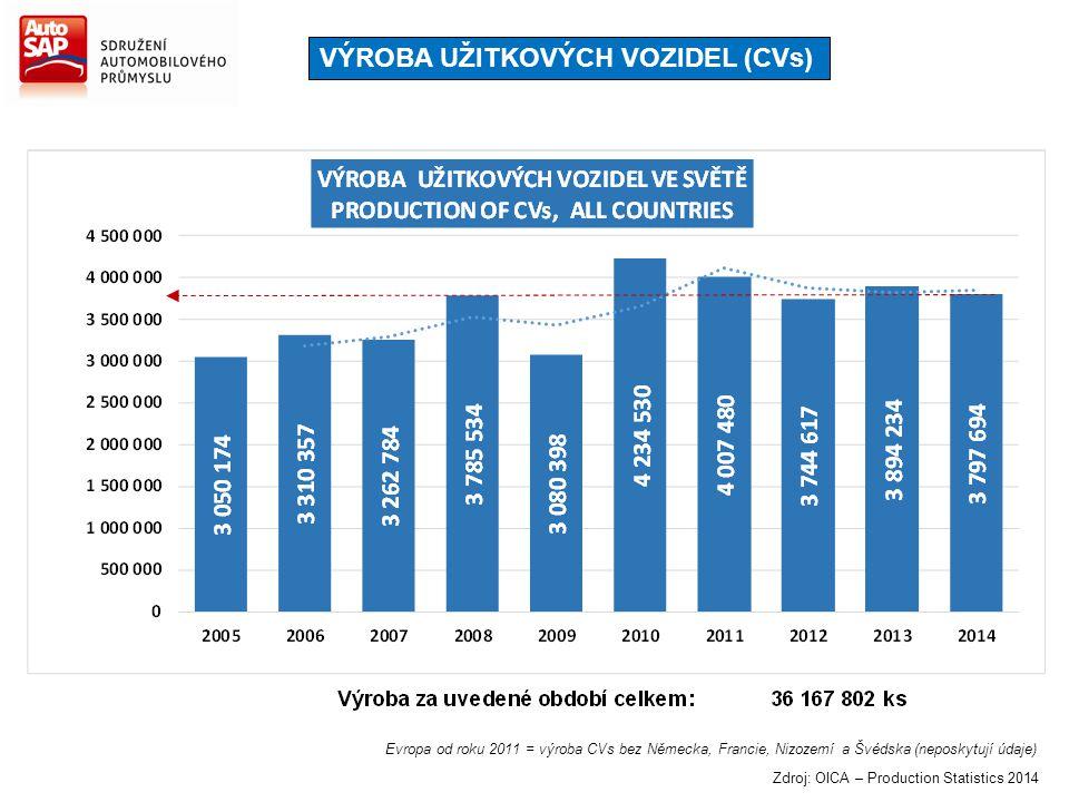 VÝROBA UŽITKOVÝCH VOZIDEL (CVs) Evropa od roku 2011 = výroba CVs bez Německa, Francie, Nizozemí a Švédska (neposkytují údaje) Zdroj: OICA – Production