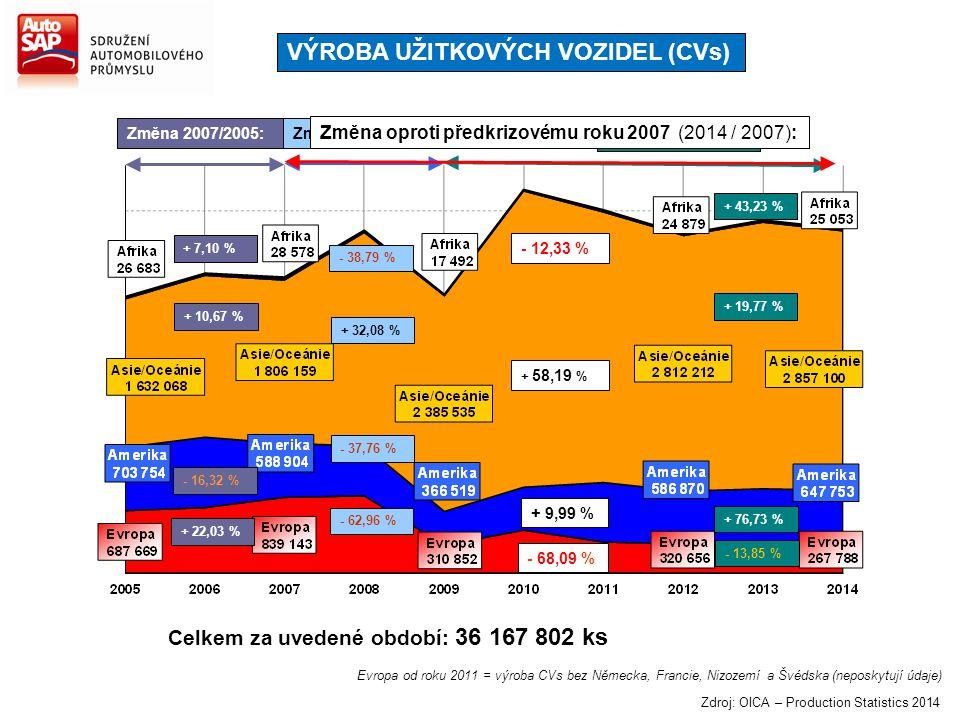 Změna 2007/2005: + 7,10 % + 10,67 % - 16,32 % + 22,03 % Změna 2014/2009: + 43,23 % + 19,77 % + 76,73 % - 13,85 % Celkem za uvedené období: 36 167 802
