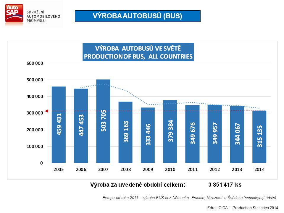 VÝROBA AUTOBUSŮ (BUS) Evropa od roku 2011 = výroba BUS bez Německa, Francie, Nizozemí a Švédska (neposkytují údaje) Zdroj: OICA – Production Statistic