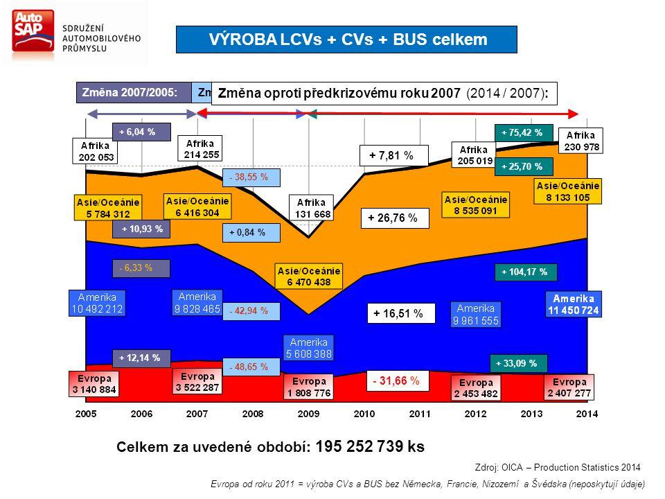 Zdroj: OICA – Production Statistics 2014 Změna 2007/2005: + 6,04 % + 10,93 % - 6,33 % + 12,14 % Změna 2014/2009: + 75,42 % + 25,70 % + 104,17 % + 33,0