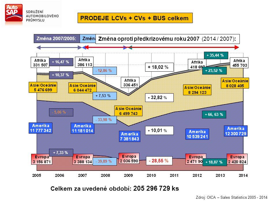 Zdroj: OICA – Sales Statistics 2005 - 2014 Změna 2007/2005: + 16,47 % + 10,37 % - 5,06 % + 7,33 % Změna 2014/2009: + 35,44 % + 23,52 % + 66, 63 % + 18
