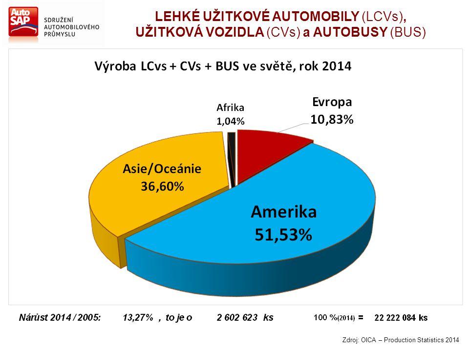 Zdroj: OICA – Production Statistics 2014 LEHKÉ UŽITKOVÉ AUTOMOBILY (LCVs), UŽITKOVÁ VOZIDLA (CVs) a AUTOBUSY (BUS)
