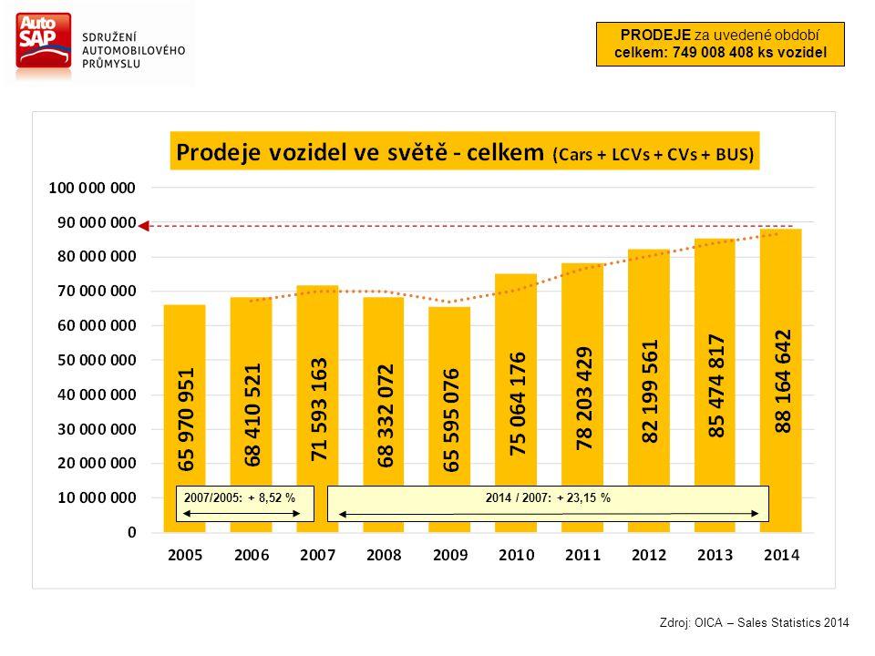 Zdroj: OICA – Sales Statistics 2014 2007/2005: + 8,52 %2014 / 2007: + 23,15 % PRODEJE za uvedené období celkem: 749 008 408 ks vozidel