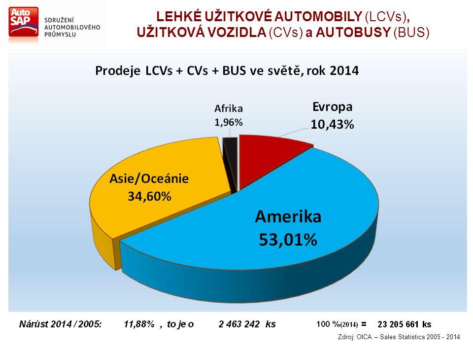 Zdroj: OICA – Sales Statistics 2005 - 2014 LEHKÉ UŽITKOVÉ AUTOMOBILY (LCVs), UŽITKOVÁ VOZIDLA (CVs) a AUTOBUSY (BUS)