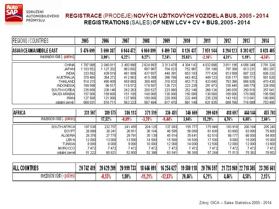 Zdroj: OICA – Sales Statistics 2005 - 2014 REGISTRACE (PRODEJE) NOVÝCH UŽITKOVÝCH VOZIDEL A BUS, 2005 - 2014 REGISTRATIONS (SALES) OF NEW LCV + CV + B