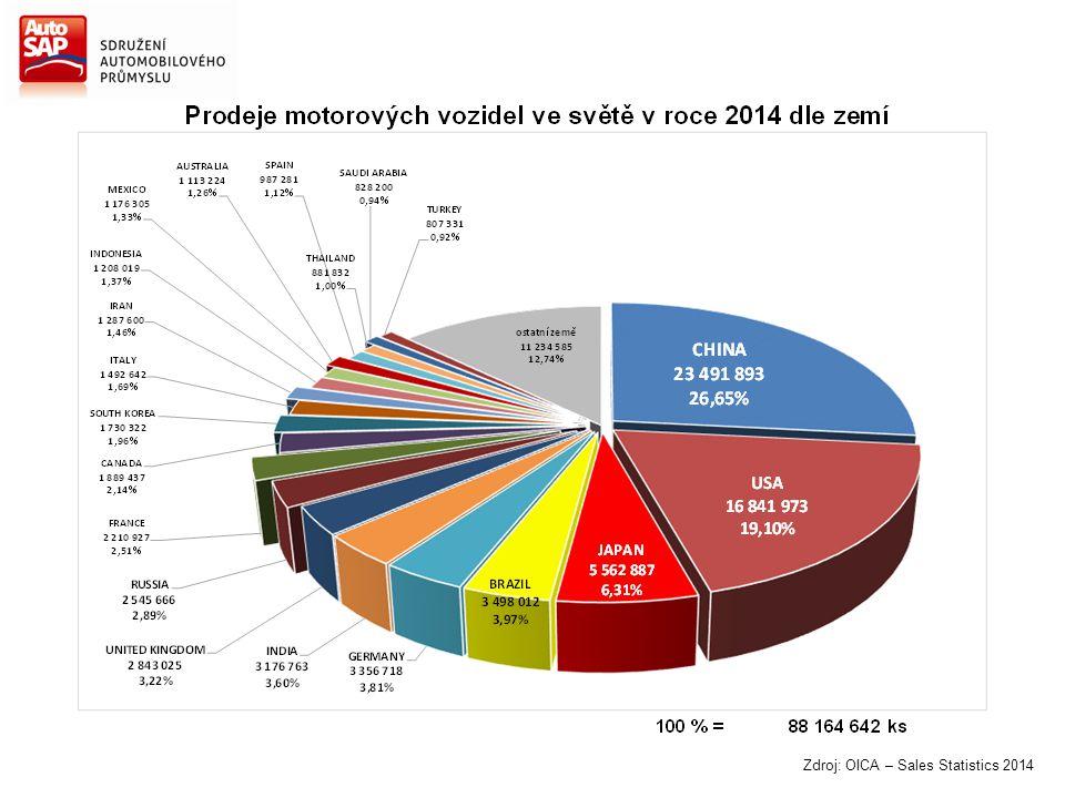 Zdroj: OICA – Sales Statistics 2014