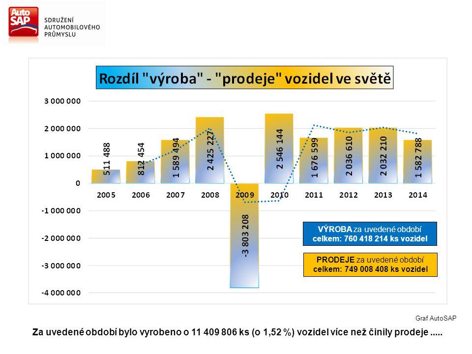 Za uvedené období bylo vyrobeno o 11 409 806 ks (o 1,52 %) vozidel více než činily prodeje..... Graf AutoSAP VÝROBA za uvedené období celkem: 760 418