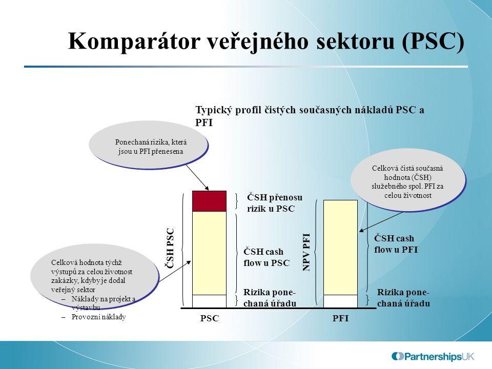 Komparátor veřejného sektoru (PSC) PSCPFI ČSH cash flow u PFI Rizika pone- chaná úřadu ČSH cash flow u PSC ČSH PSC ČSH přenosu rizik u PSC Rizika pone- chaná úřadu NPV PFI Typický profil čistých současných nákladů PSC a PFI Ponechaná rizika, která jsou u PFI přenesena Celková hodnota týchž výstupů za celou životnost zakázky, kdyby je dodal veřejný sektor –Náklady na projekt a výstavbu –Provozní náklady Celková čistá současná hodnota (ČSH) služebného spol.