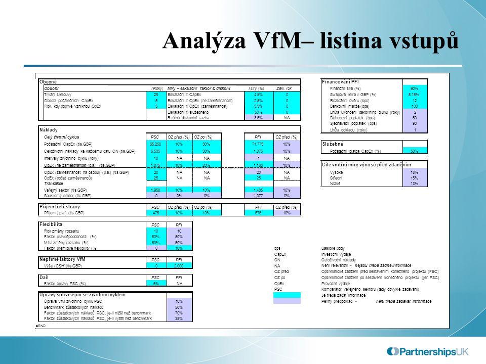 Analýza VfM– listina vstupů ObecnéFinancování PFI Období (Roky) Míry – eskalační faktor & diskont Míry (%)Zákl.