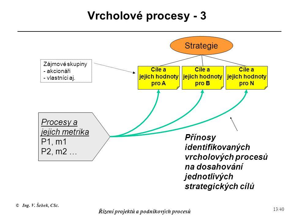 © Ing. V. Šebek, CSc. Řízení projektů a podnikových procesů 14/40 Vrcholové procesy - 4 Příklad