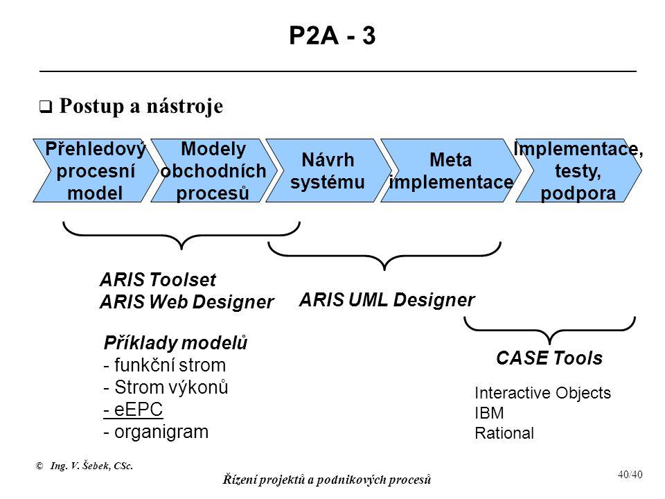 © Ing. V. Šebek, CSc. Řízení projektů a podnikových procesů 40/40 P2A - 3 Přehledový procesní model Meta implementace Implementace, testy, podpora Mod