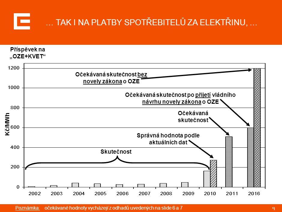 """9 … TAK I NA PLATBY SPOTŘEBITELŮ ZA ELEKTŘINU, … Poznámka:očekávané hodnoty vycházejí z odhadů uvedených na slide 6 a 7 Kč/MWh Příspěvek na """"OZE+KVET"""""""