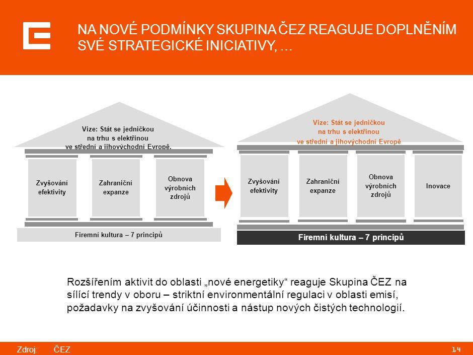 14 INOVACE Zvyšování efektivity Firemní kultura – 7 principů Vize: Stát se jedničkou na trhu s elektřinou ve střední a jihovýchodní Evropě Zahraniční