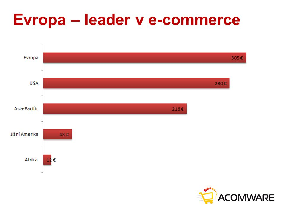 Evropa – leader v e-commerce