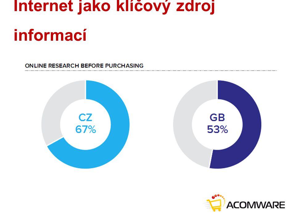 Internet jako klíčový zdroj informací