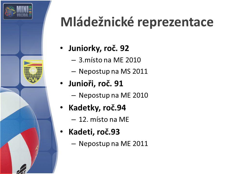 Mládežnické reprezentace Juniorky, roč. 92 – 3.místo na ME 2010 – Nepostup na MS 2011 Junioři, roč. 91 – Nepostup na ME 2010 Kadetky, roč.94 – 12. mís