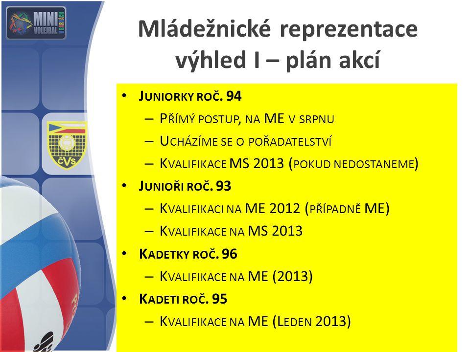 Mládežnické reprezentace výhled I – plán akcí J UNIORKY ROČ. 94 – P ŘÍMÝ POSTUP, NA ME V SRPNU – U CHÁZÍME SE O POŘADATELSTVÍ – K VALIFIKACE MS 2013 (