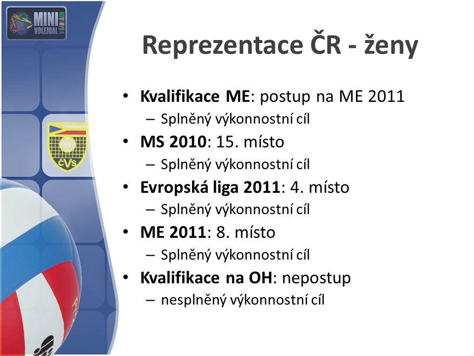 Reprezentace ČR - ženy Kvalifikace ME: postup na ME 2011 – Splněný výkonnostní cíl MS 2010: 15. místo – Splněný výkonnostní cíl Evropská liga 2011: 4.