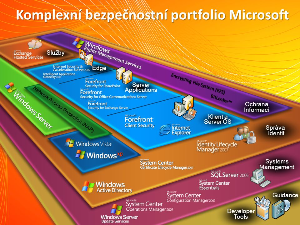 Guidance Developer Tools Systems Management Správa Identit Komplexní bezpečnostní portfolio Microsoft Ochrana Informací Edge Klient a Server OS Server Applications Služby Network Access Protection (NAP) Encrypting File System (EFS) BitLocker™