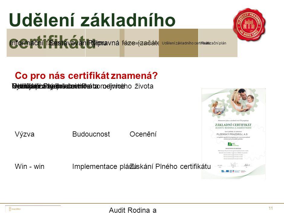 11 Udělení základního certifikátu Přípravná fáze (začátek projektu)Informační fázeSestavování týmu Realizační plánHodnocení a posudekUdělení základníh
