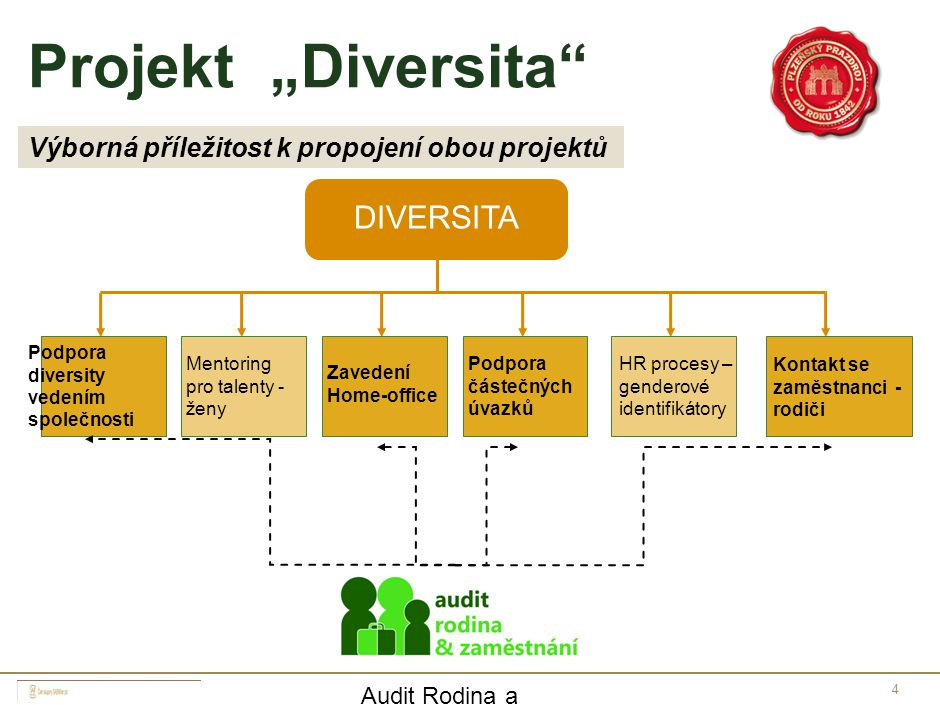 """4 Projekt """"Diversita"""" DIVERSITA Podpora diversity vedením společnosti Mentoring pro talenty - ženy Zavedení Home-office Podpora částečných úvazků HR p"""