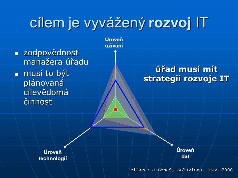 cílem je vyvážený rozvoj IT úřad musí mít strategii rozvoje IT Úroveň užívání Úroveň technologií Úroveň dat citace: J.Beneš, Soluziona, ISSS 2006 zodpovědnost manažera úřadu zodpovědnost manažera úřadu musí to být plánovaná cílevědomá činnost musí to být plánovaná cílevědomá činnost