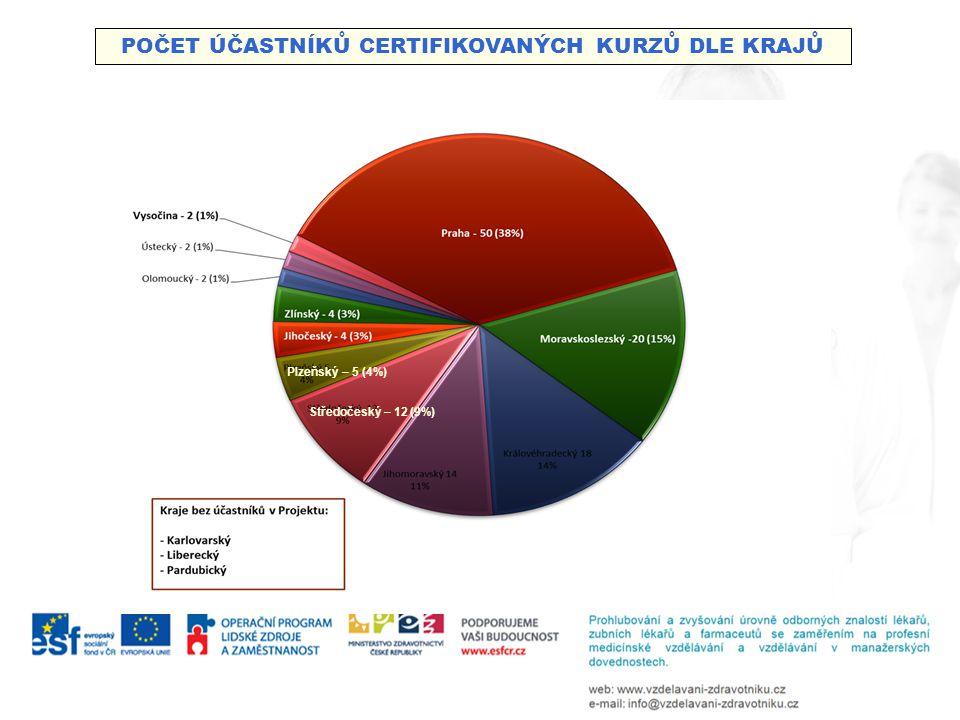 POČET ÚČASTNÍKŮ CERTIFIKOVANÝCH KURZŮ DLE KRAJŮ Plzeňský – 5 (4%) Středočeský – 12 (9%)