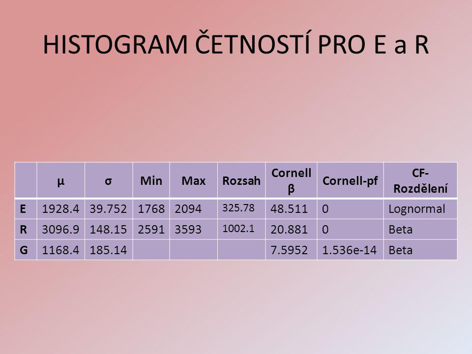 HISTOGRAM ČETNOSTÍ PRO E a R μσMinMaxRozsah Cornell β Cornell-pf CF- Rozdělení E1928.439.75217682094 325.78 48.5110Lognormal R3096.9148.1525913593 100