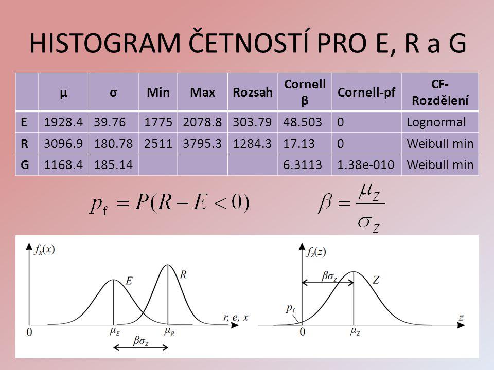 HISTOGRAM ČETNOSTÍ PRO E, R a G μσMinMaxRozsah Cornell β Cornell-pf CF- Rozdělení E1928.439.7617752078.8303.7948.5030Lognormal R3096.9180.7825113795.3