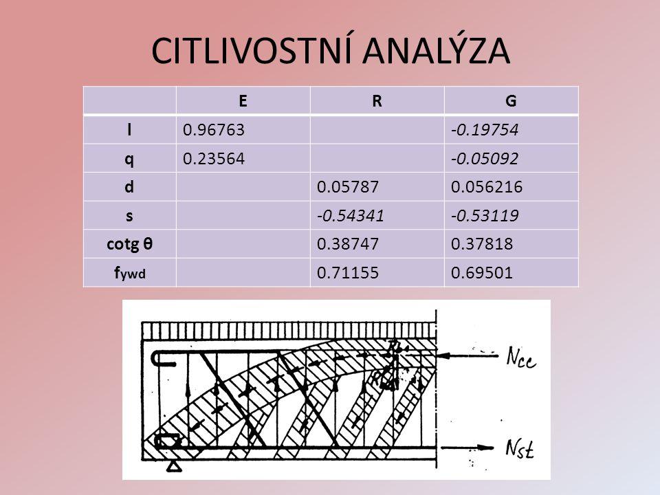 VARIANTNÍ ŘEŠENÍ s měnící se vzdáleností třmínků Vzdálenost třmínků (s) -Zadána parametricky Parametr 0,5 ~ 2