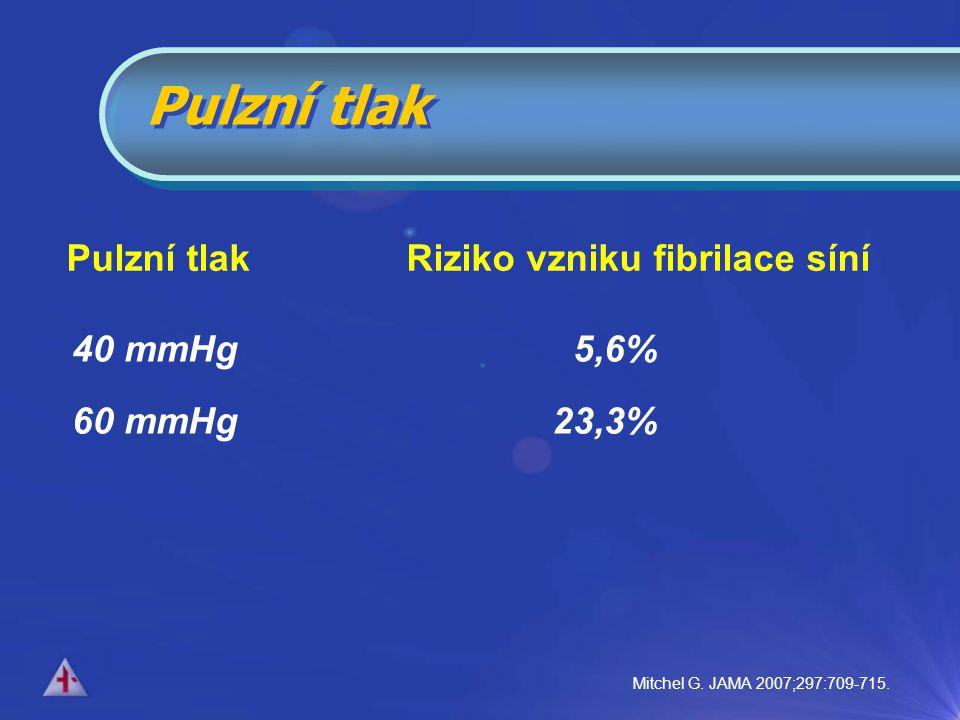40 mmHg 5,6% 60 mmHg 23,3% Pulzní tlak Pulzní tlak Riziko vzniku fibrilace síní Mitchel G.